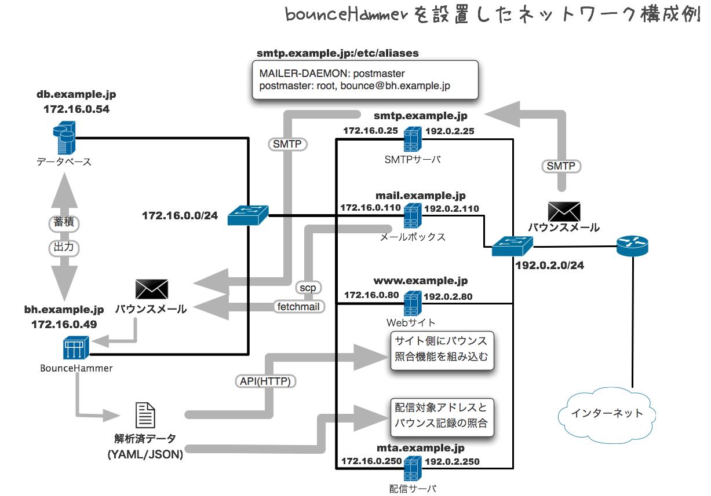 bounceHammerを設置したネットワーク構成例