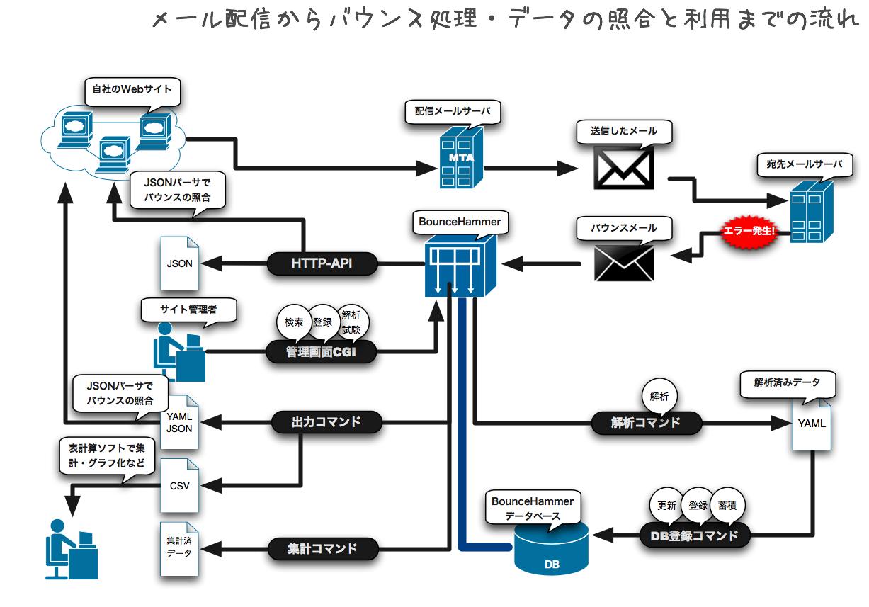 配信から解析、データの蓄積と利用までの流れ図