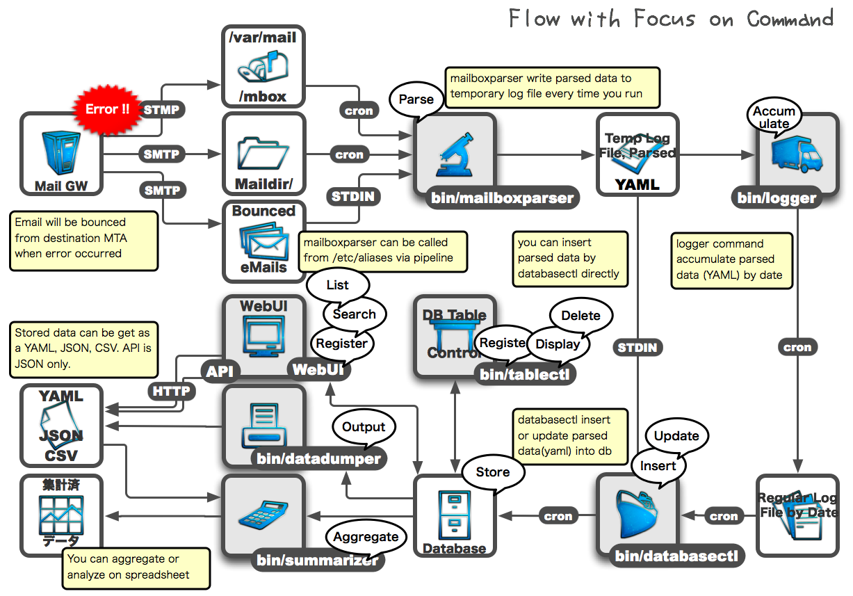 Flow with focus on commands